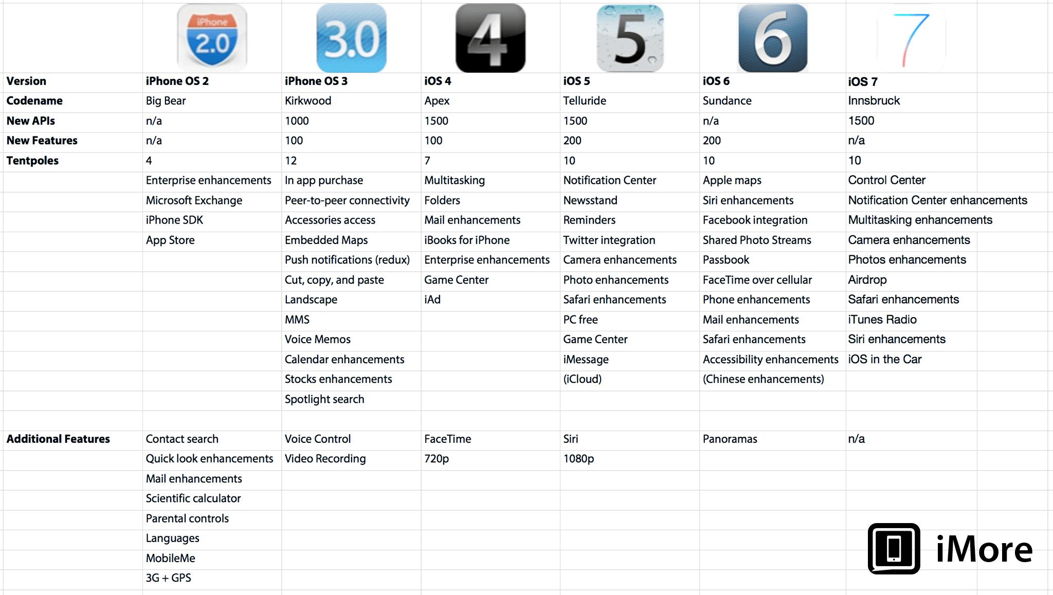 evolyuciya-funkcij-na-ios-sravnitelnaya-tablica