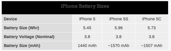 apple-uvelichila-emkost-batarei-u-iphone-5s-na-10-u-iphone-5c-na-5-po-sravneniyu-s-iphone-5
