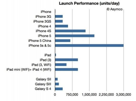 skolko-prodali-iphone-5s-i-samsung-galaxy-za-pervyj-den-sravnenie-grafik-prodazh