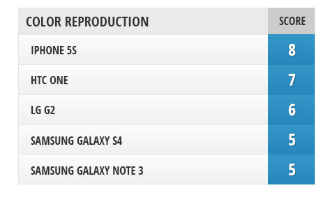 sravnenie-displeev-mezhdu-iphone-5s-galaxy-note-3-galaxy-s4-htc-one-i-lg-g2--