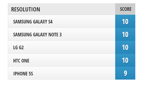sravnenie-displeev-mezhdu-iphone-5s-galaxy-note-3-galaxy-s4-htc-one-i-lg-g2----