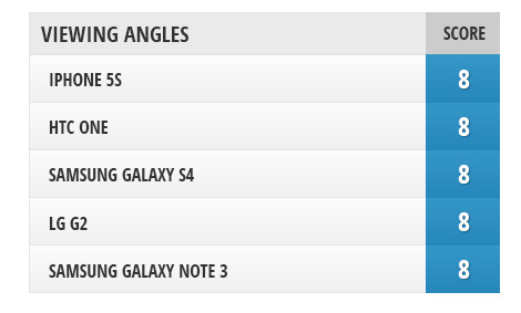 sravnenie-displeev-mezhdu-iphone-5s-galaxy-note-3-galaxy-s4-htc-one-i-lg-g2------