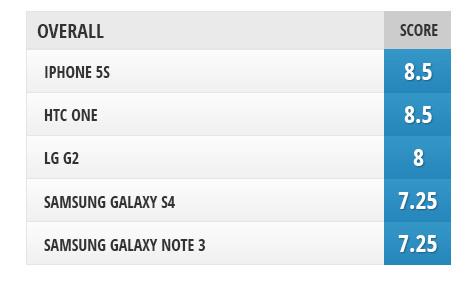 sravnenie-displeev-mezhdu-iphone-5s-galaxy-note-3-galaxy-s4-htc-one-i-lg-g2-------------