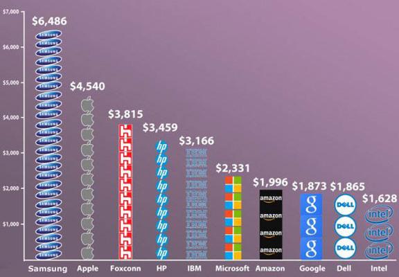 doxody-kompanii-apple-za-odnu-sekundu-infografika