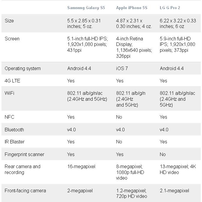 sravnenie-samsung-galaxy-s5-protiv-iphone-5s-i-lg-g-pro-2