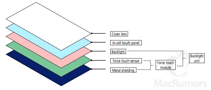 Структура дисплея iPhone 7
