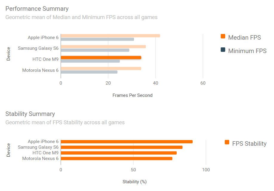 Производительность графики на iPhone 6, Galaxy S6, HTC One M9 и Nexus 6