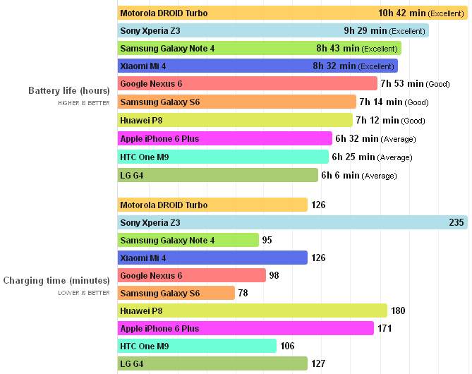 top-10-mobilnyih-flagmanov-luchshiy-rashod-batarei