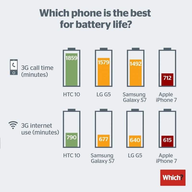 smartphone-battery-life-2016-800x800