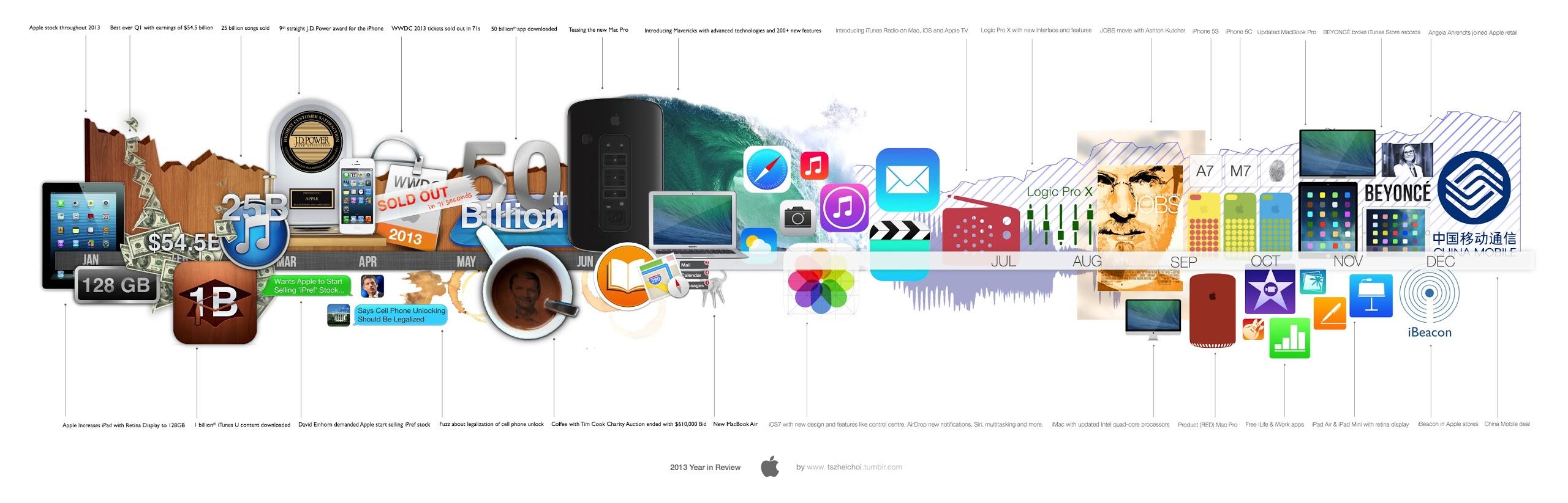 Apple-2013-itogi