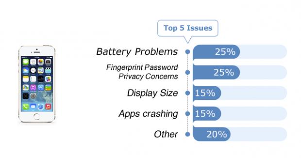 top-5-problem-v-iphone-5s-po-mneniyu-fixya