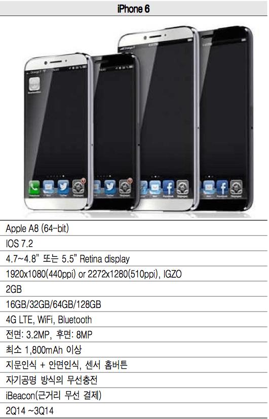 stali-izvestny-specifikacii-budushhix-iphone
