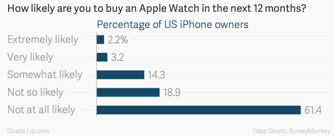 vsego-2-vladeltsev-iphone-hotyat-kupit-apple-watch