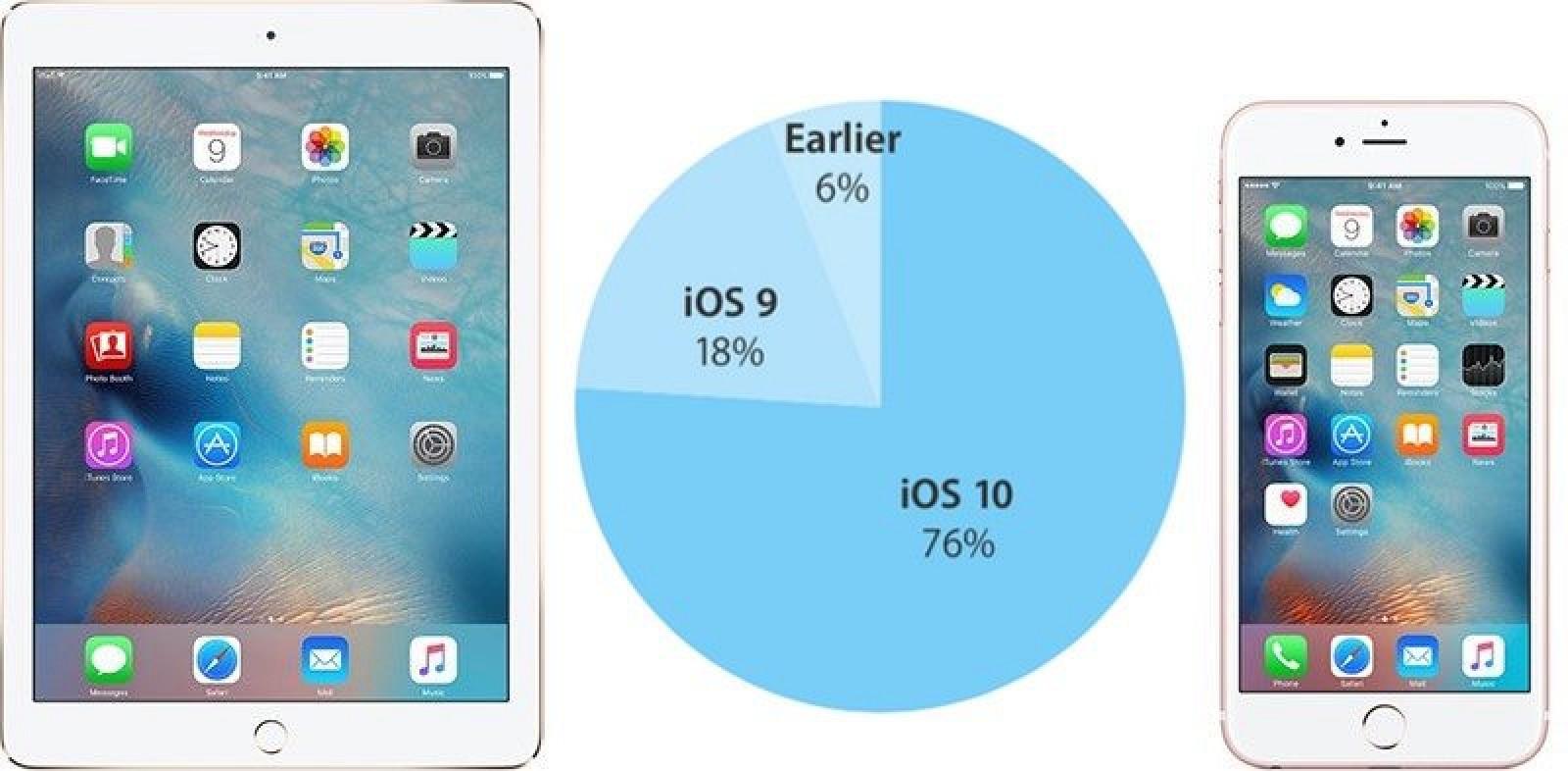 Сколько пользователей установило iOS 10?